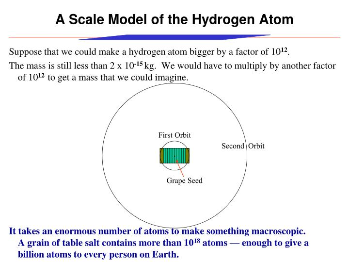 A Scale Model of the Hydrogen Atom