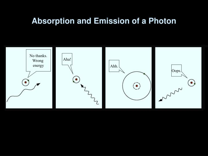 Absorption and Emission of a Photon