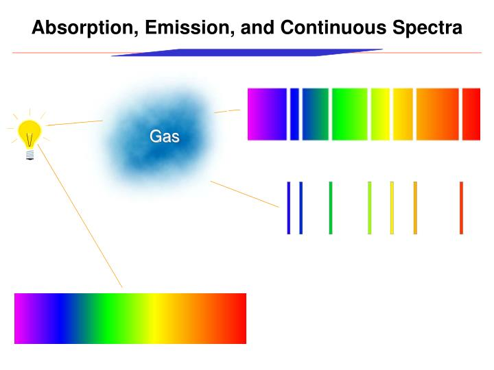 Absorption, Emission, and Continuous Spectra