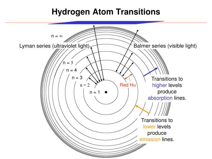 Hydrogen Atom Transitions