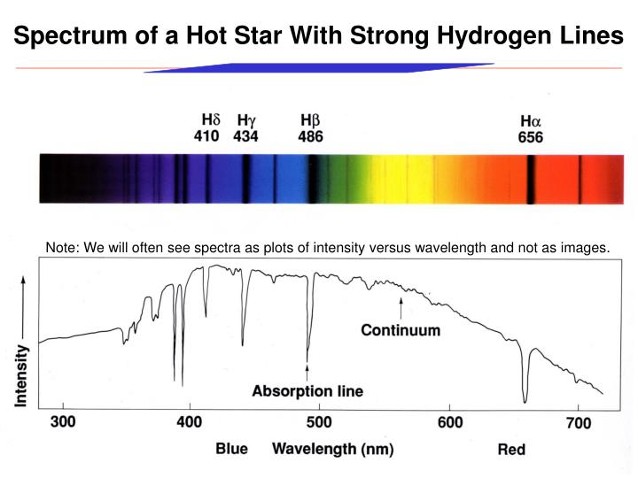 Spectrum of a Hot Star With Strong Hydrogen Lines