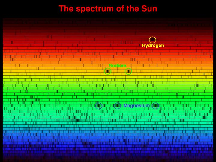 The spectrum of the Sun