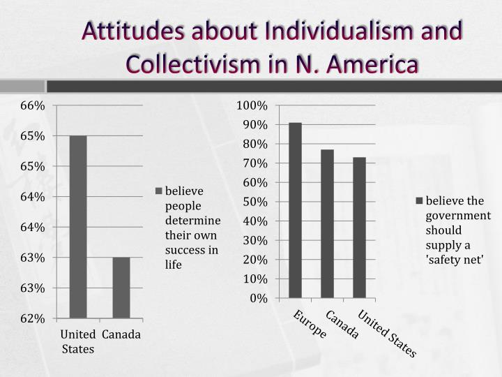Attitudes about Individualism and Collectivism in N. America