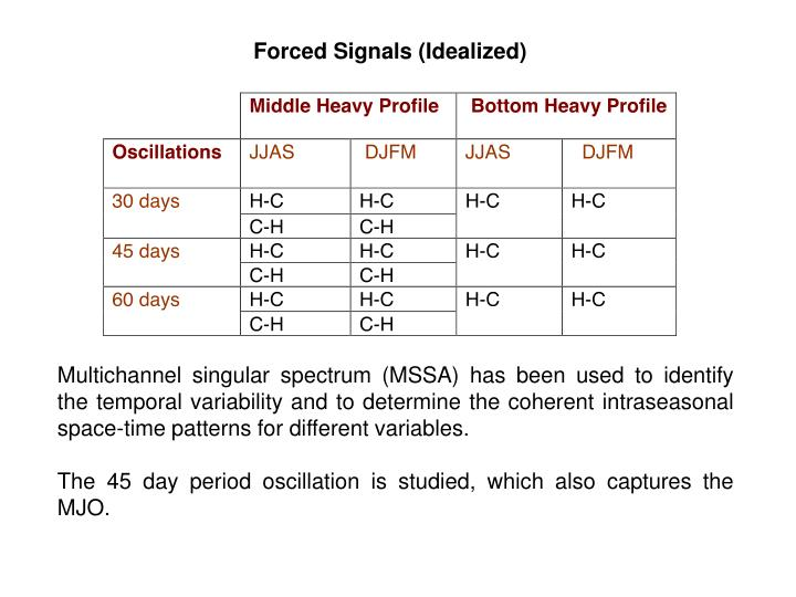 Forced Signals (Idealized)