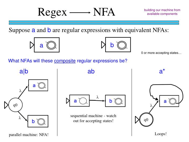 Regex         NFA