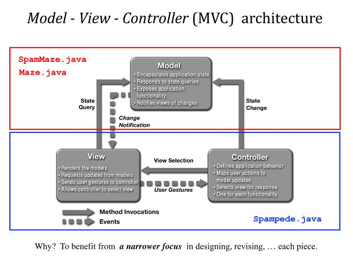 Model - View - Controller