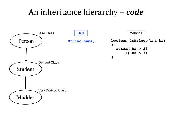 An inheritance hierarchy +