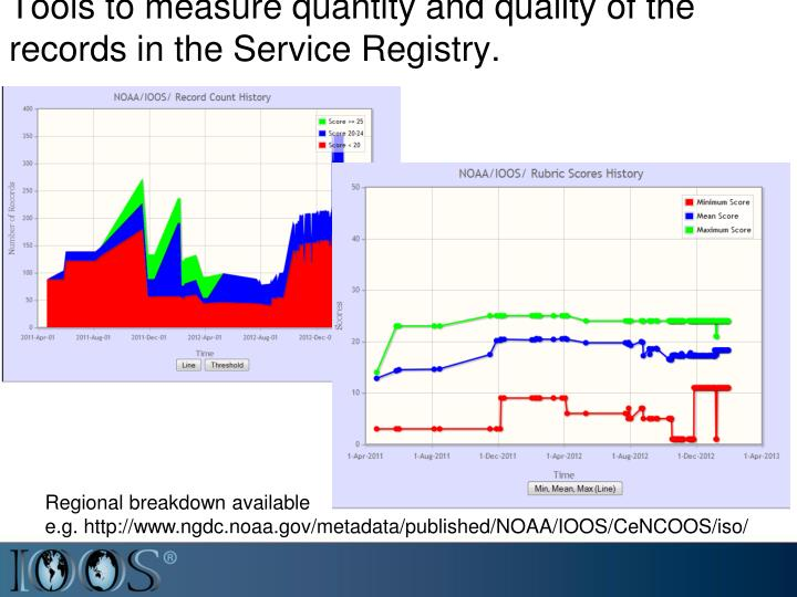 Tools to measure quantity and quality of the records in the Service Registry.