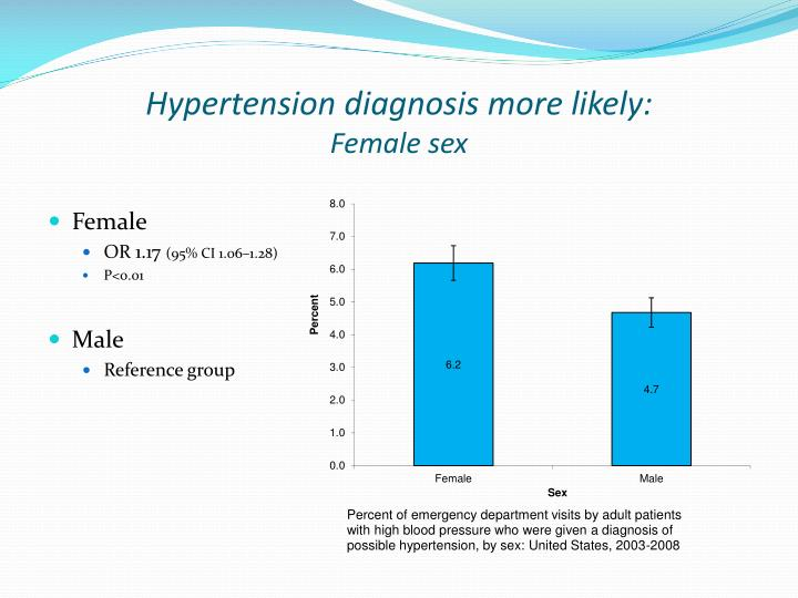 Hypertension diagnosis more likely: