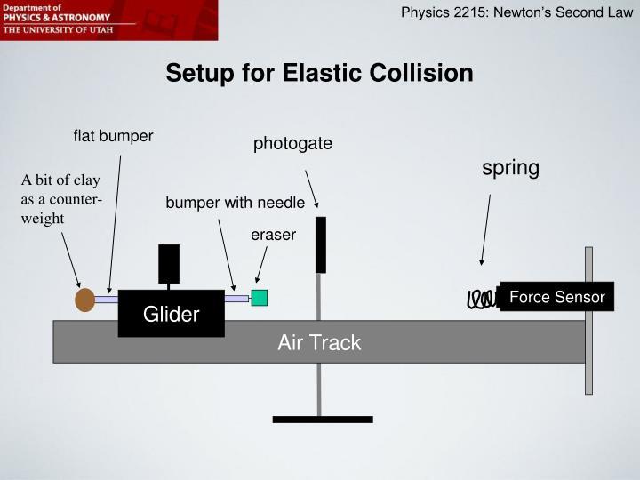 Setup for Elastic Collision