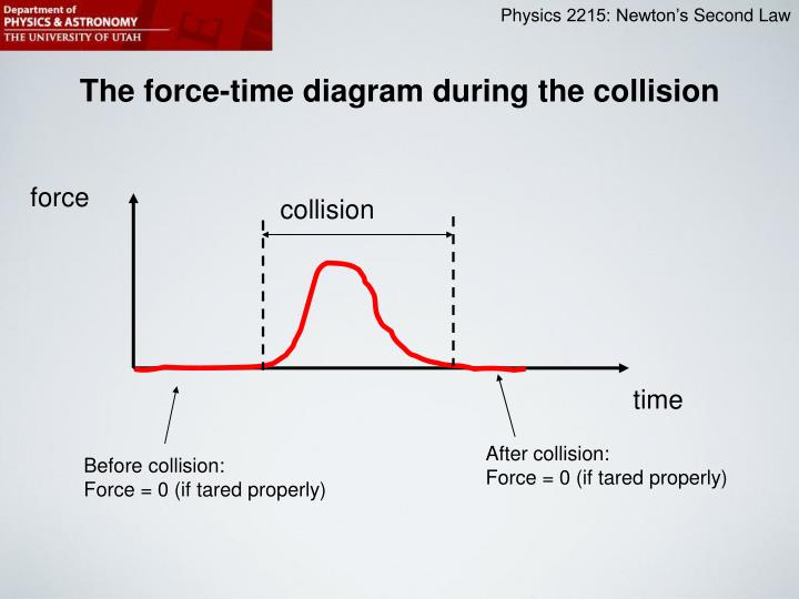 The force-time diagram during the collision