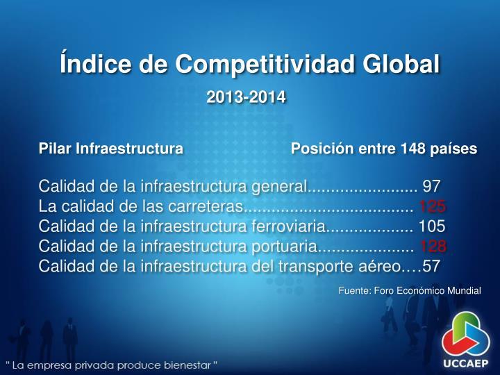 Índice de Competitividad Global