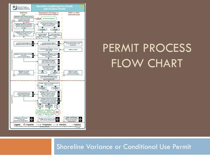 permit process flow chart