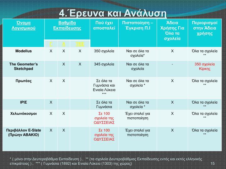 4.Έρευνα και Ανάλυση
