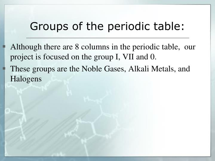 Groups of the periodic table