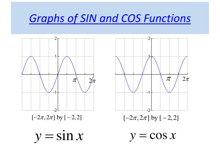 how to draw graph of sinx+cosx