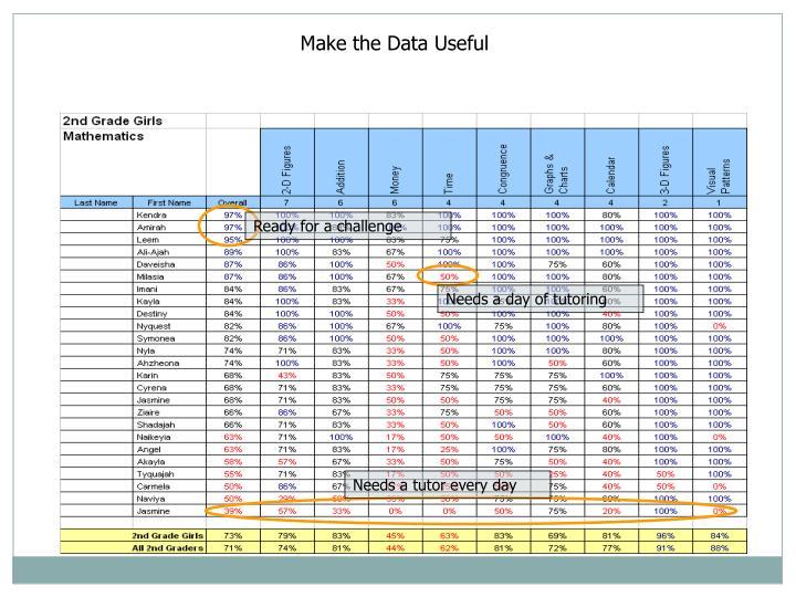 Make the Data Useful