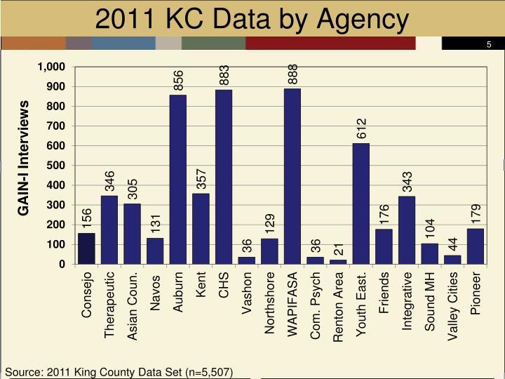 2011 KC Data by Agency