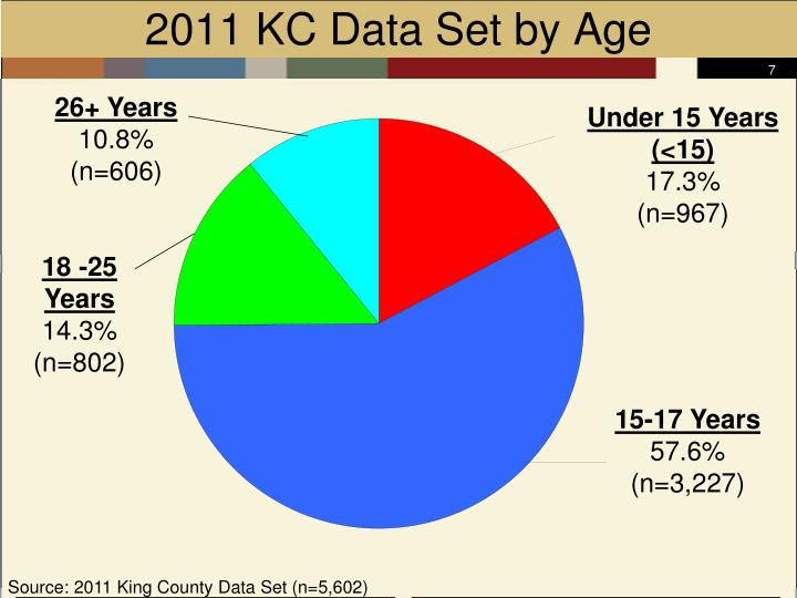 2011 KC Data