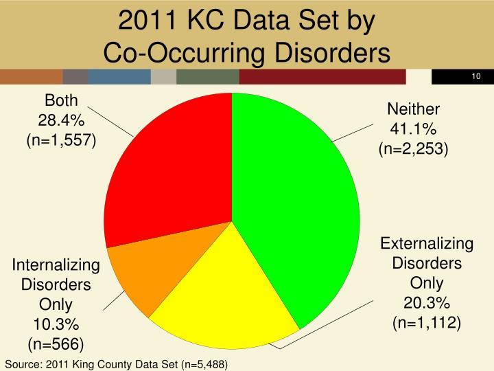 2011 KC Data Set