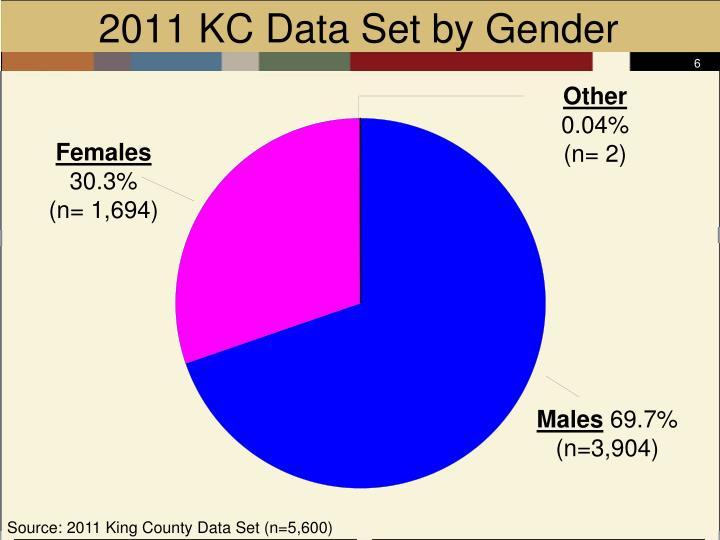 2011 KC Data Set by Gender