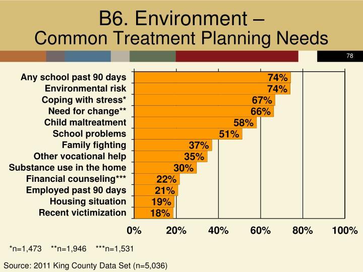 B6. Environment –