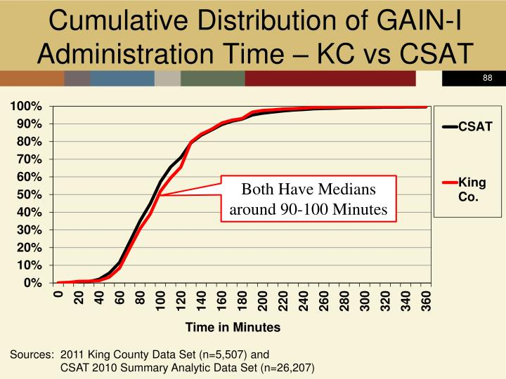 Cumulative Distribution of GAIN-I