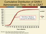 cumulative distribution of gain i administration time kc vs csat