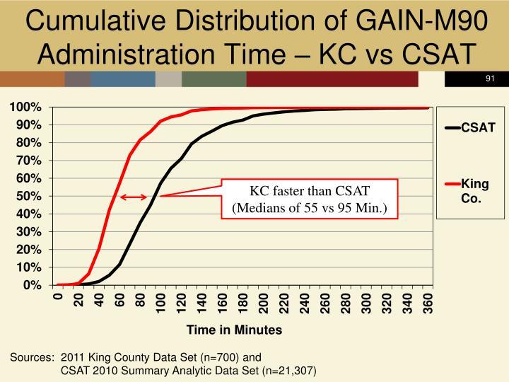 Cumulative Distribution of GAIN-M90
