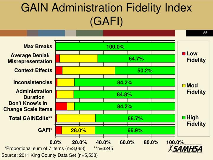 GAIN Administration Fidelity Index