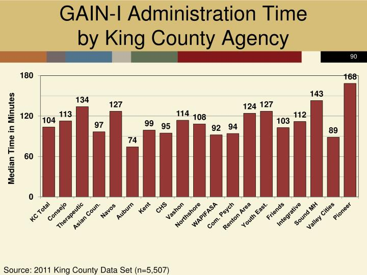 GAIN-I Administration Time