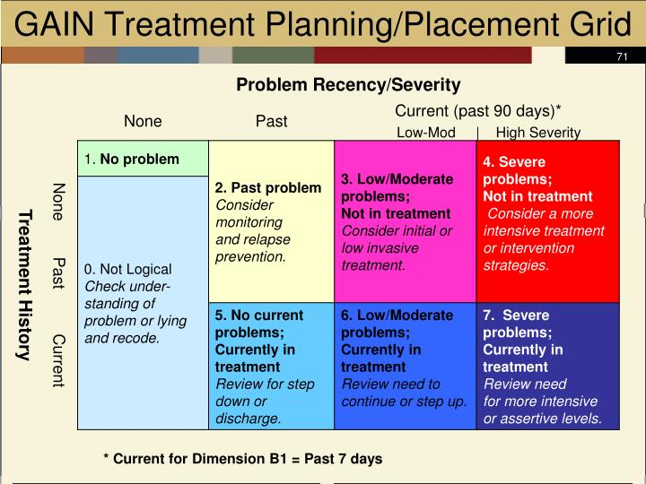 GAIN Treatment Planning/Placement Grid