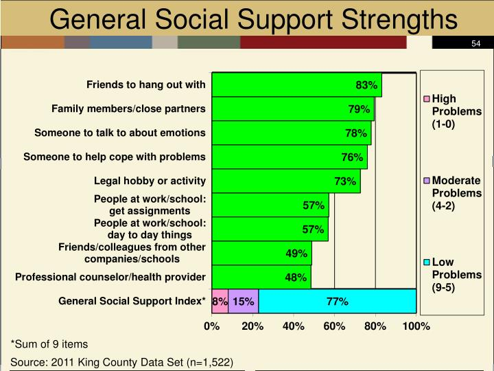 General Social Support Strengths