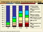 intensity of justice involvement by age