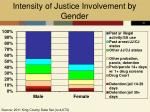 intensity of justice involvement by gender
