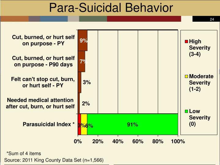 Para-Suicidal Behavior