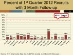 percent of 1 st quarter 2012 recruits with 3 month follow up