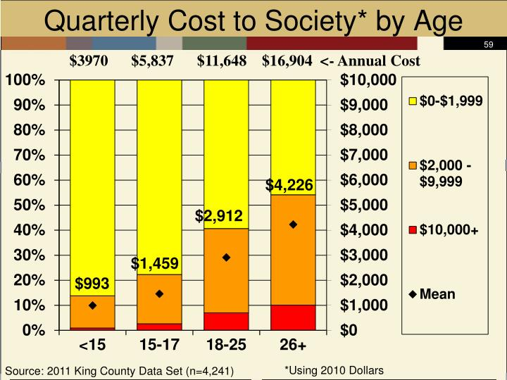Quarterly Cost to Society* by Age