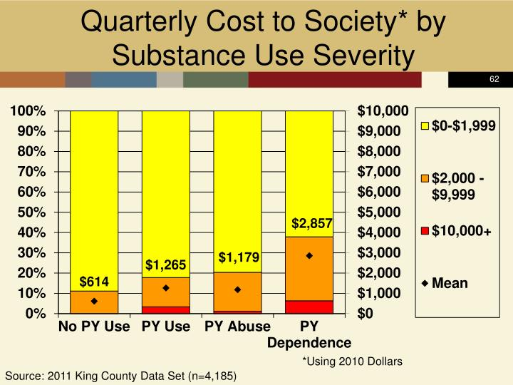 Quarterly Cost to Society* by Substance Use Severity