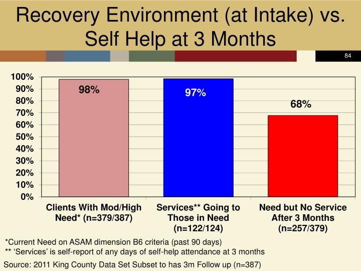 Recovery Environment (at Intake) vs.