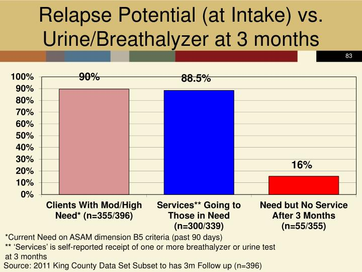 Relapse Potential (at Intake) vs. Urine/Breathalyzer at 3 months