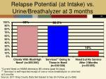 relapse potential at intake vs urine breathalyzer at 3 months