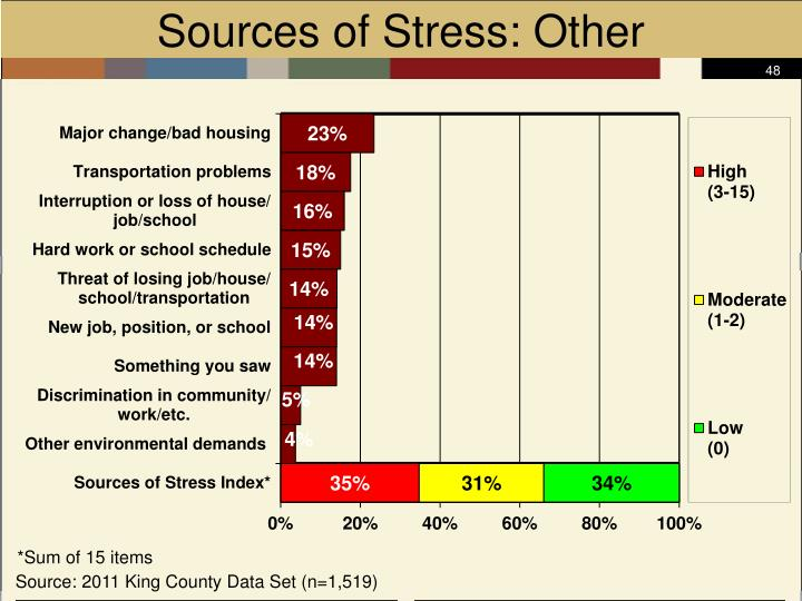 Sources of Stress: Other