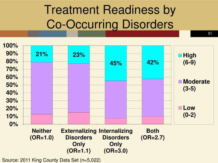 Treatment Readiness by