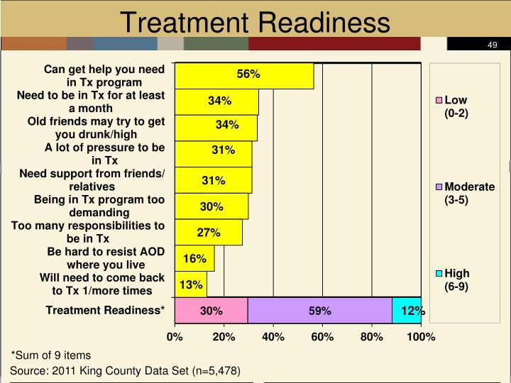 Treatment Readiness