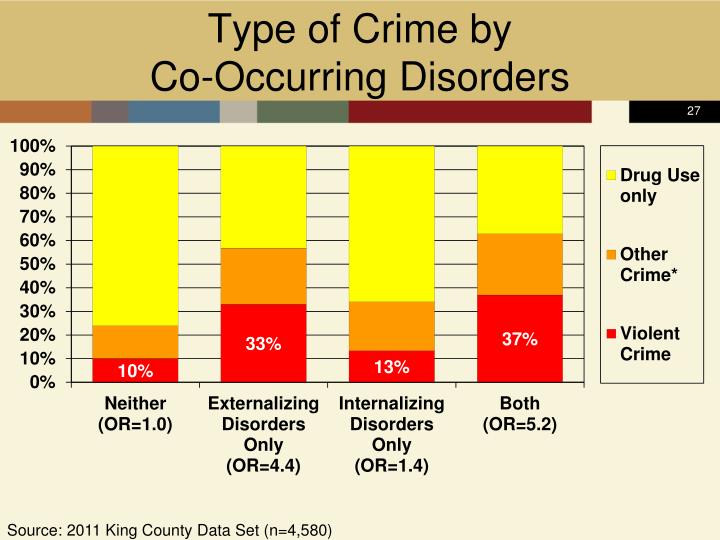 Type of Crime by