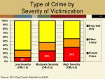 type of crime by severity of victimization