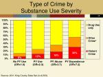 type of crime by substance use severity