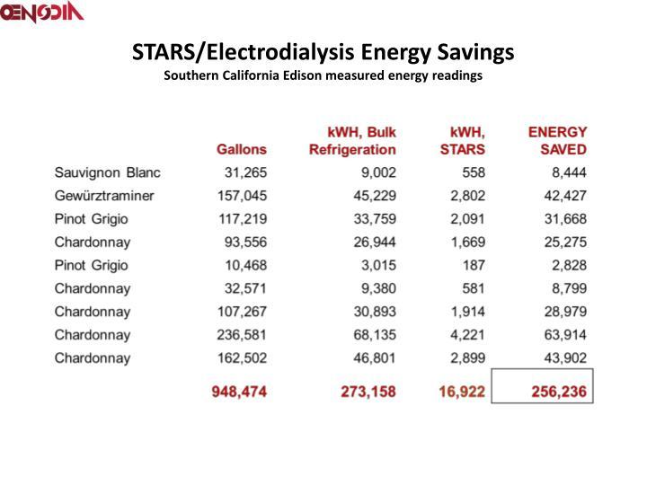 STARS/Electrodialysis Energy Savings