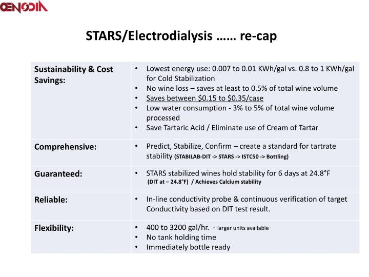 STARS/Electrodialysis ……